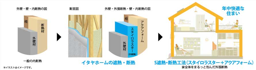 岐阜イタヤホームのS遮熱断熱工法(スタイロラスター+アクアファーム)の説明図