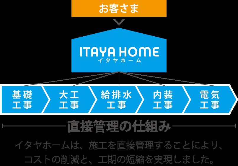 岐阜イタヤホームの注文住宅の直接管理の仕組み。施工を直接管理することにより、コストの削減と工期の短縮を実現。