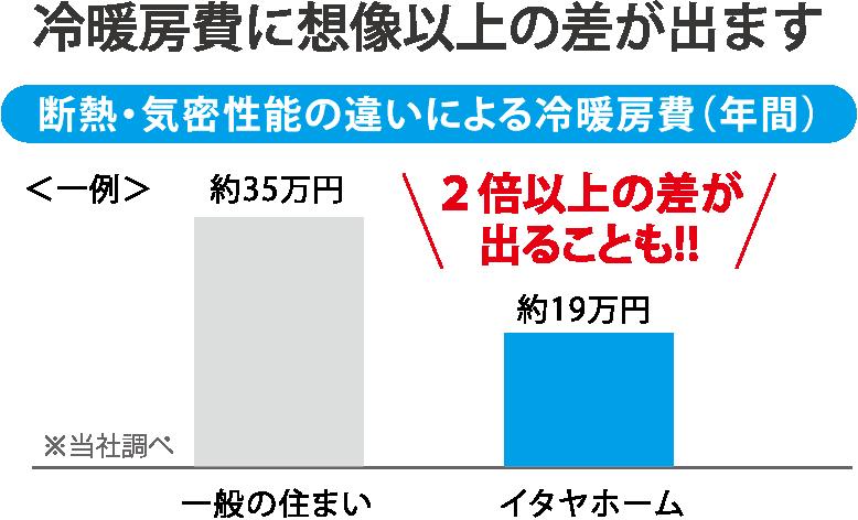 断熱・気密性能の違いによる冷暖房費(年間額)の違いを表したグラフ。一般的な住宅と岐阜イタヤホームの注文住宅を比較