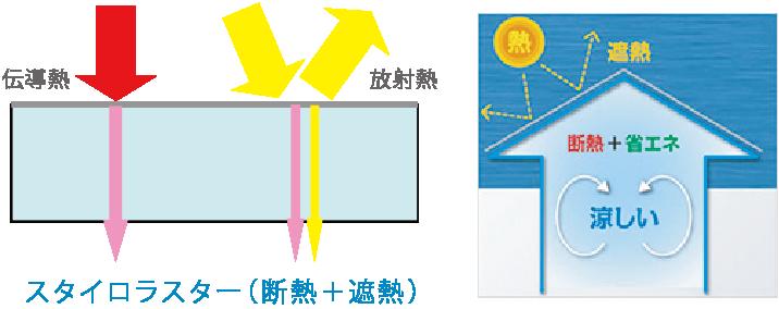 岐阜イタヤホームの注文住宅に使用している遮熱断熱材「スタイロラスター」の説明図。