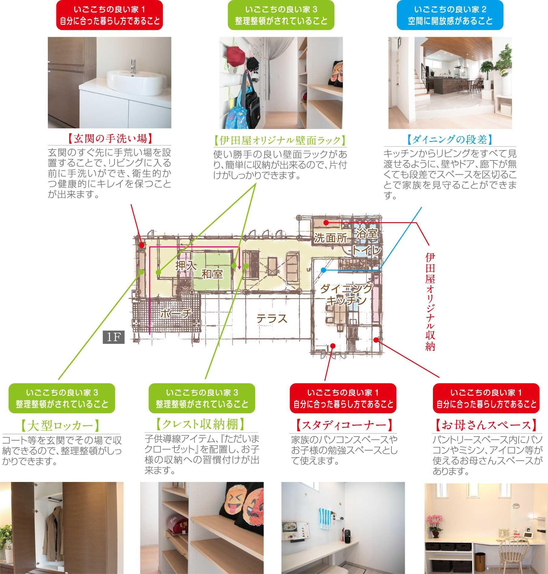 岐阜市茜部にある注文住宅展示場の1階間取り図。居心地の良い家にするためのポイントを記載。