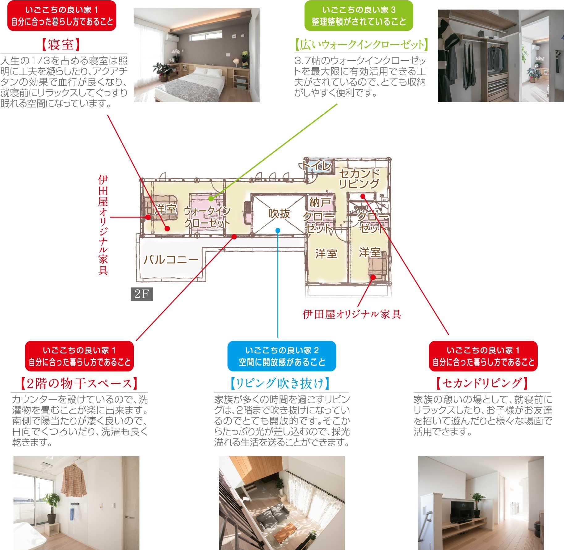 岐阜市茜部にある注文住宅展示場の2階間取り図。居心地の良い家にするためのポイントを記載。