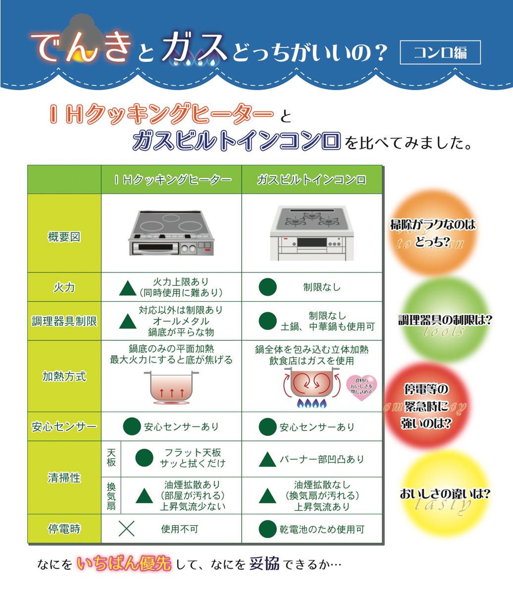 注文住宅のコンロ、電気とガスどちらが良いの?